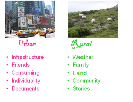 difference between urban and rural life Human settlements are classified as rural or urban depending on the density of human-created structures and resident people in a particular area urban areas can include town and cities while rural areas include villages and hamlets while rural areas may develop randomly on the basis of natural vegetation and fauna.